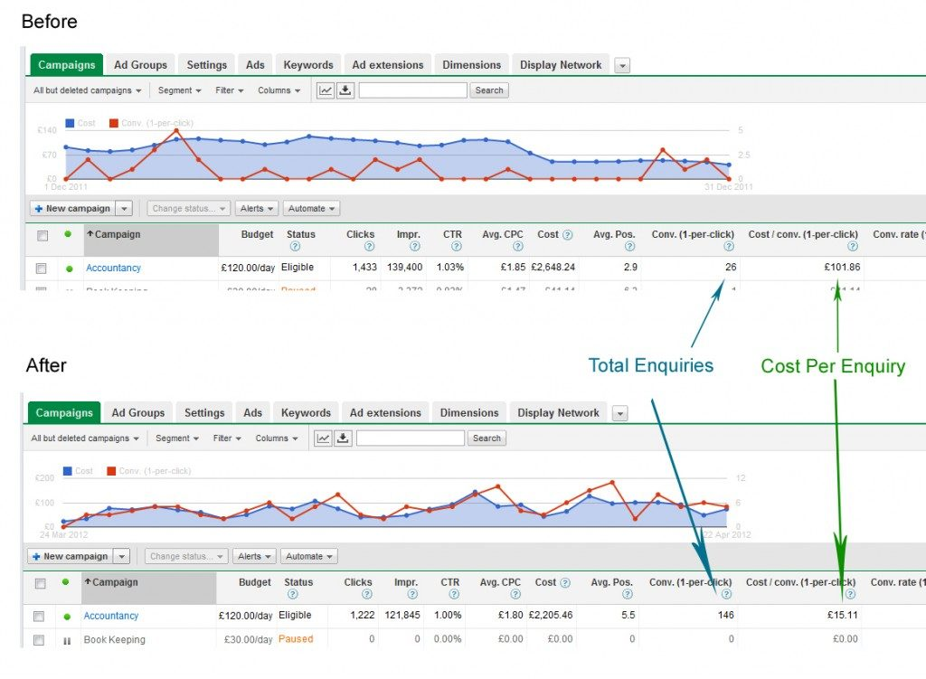 PPC Consultant Results
